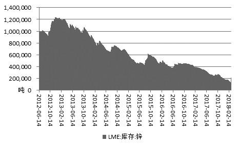 图为LME锌库存走势