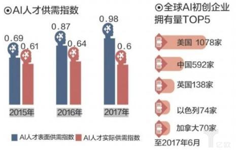 中国AI人才缺口有多大,教育部课标要求高中学AI