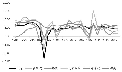 图为东南亚国家GDP同比增速