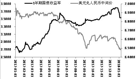 图为1年期国债收益率与美元兑人民币汇率走势