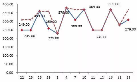 """△京东平台某款标称为""""博洋家纺""""品牌的床上用品,价格忽高忽低,""""双11""""前最低价格为229元,之后曾经提价到379元,""""双11""""价格调低为249元,仍然比此前的最低价高出20元。"""