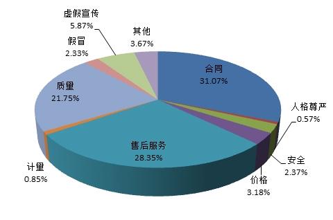 图1 投诉性质比例图(%)