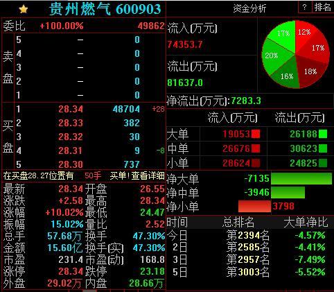 今日贵州燃气自查完毕后复牌,公司股价午后强势涨停
