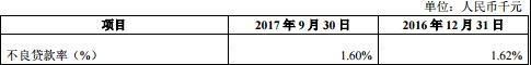 杭州银行2017年三季报