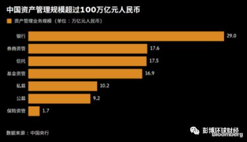 中国超百万亿资管产品将迎增值税 私募或临更大冲击