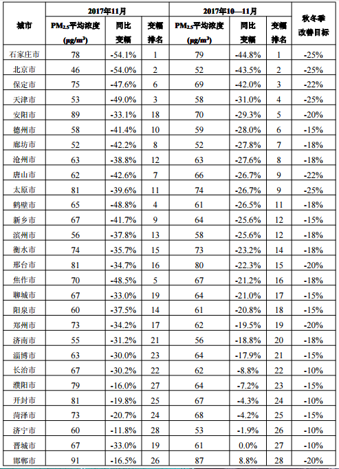 """""""2+26″城市PM2.5浓度同降22.6%:北京廊坊济宁浓度最低"""