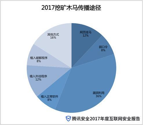 2017年度互联网安全报告:挖矿木马或成2018年网络犯罪主流