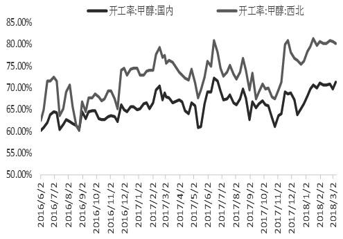 图为国内甲醇开工率(单位:%)