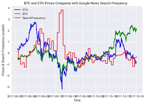 魔镜魔镜告诉我,数字货币未来价格可以预测吗?