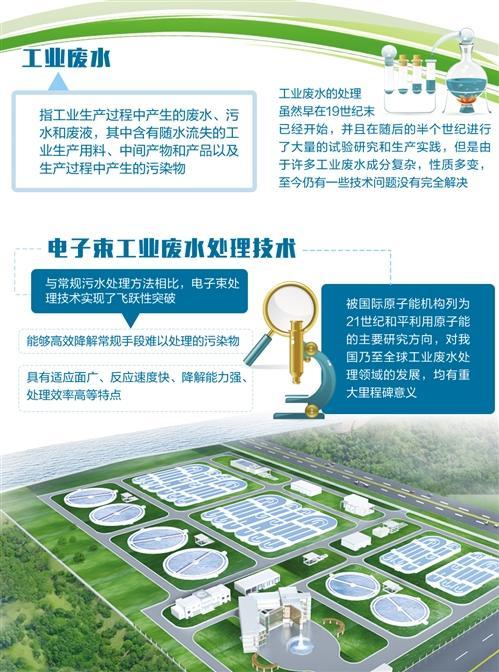 中国突破瓶颈,有望破解废水处理世界性难题
