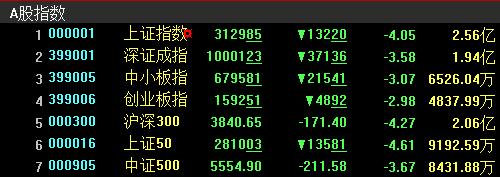 【A股收盘】上证指数单日重挫4.05% 两市逾百股跌停
