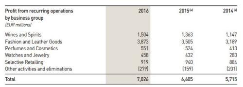 ▲数据来源:LVMH集团2016年年报