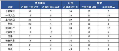 中消协:去年汽车产品投诉增34% 这些品牌投诉量前十