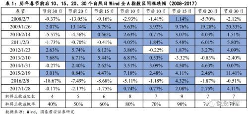 10年历史数据表明持股过节胜率更高