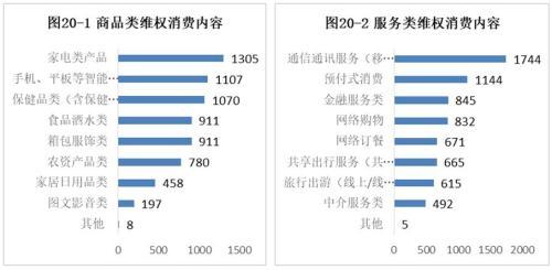 中消协:37%受访者曾被侵权 网游外卖等不满意度高