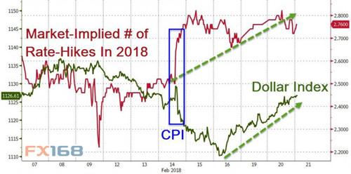(美元与加息预期走势,来源:Zerohedge、FX168财经网)