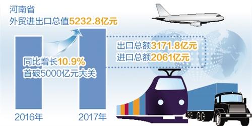 河南:年进出口总值首次突破5000亿元