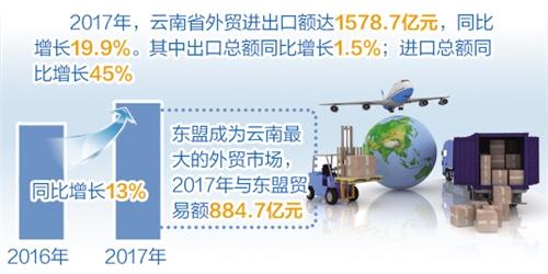 云南:去年进出口额达1578.7亿元