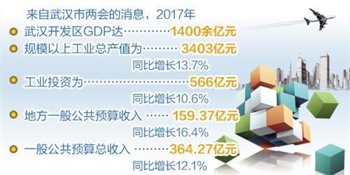 """湖北:武汉开发区成工业经济""""主引擎"""""""