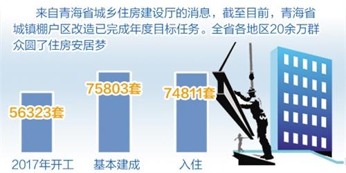 青海:棚户区改造助20余万群众安居