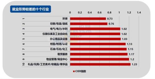 2017年第四季度就业形势较差的十个行业。来源:智联招聘