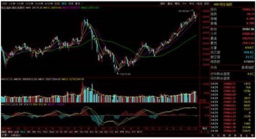 李大霄:2018年股市的十大预言 市场波动性会加