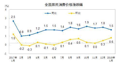 CPI涨幅走势。来自国家统计局