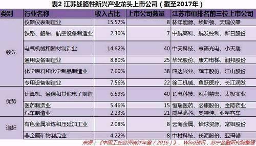 广东、江苏和山东,谁才是未来新产业经济的老大?
