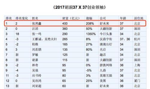 ▲張邦鑫以400億財富遠超俞敏洪(圖片來源:胡潤百富)