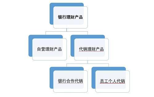 银行理财产品分类