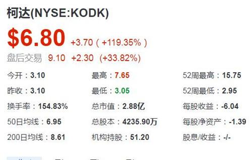 有着130年历史的柯达宣布区块链业务 股价飙升近120%
