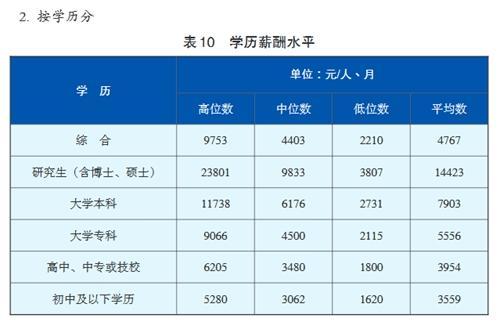 成都人才蓝皮书中关于学历薪酬水平的表格,图表来源于《成都人才蓝皮书》