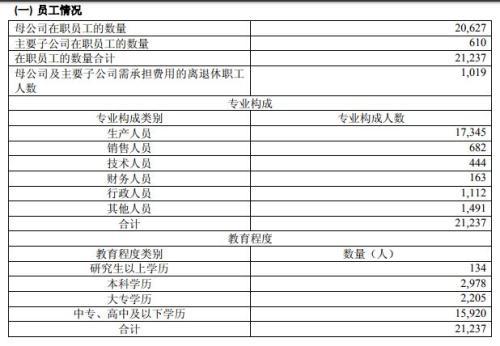 ▲图片截自贵州茅台2016年年报