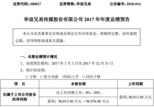 华谊兄弟预计去年盈利8至9.7亿元 非经常性损益为6.3亿元