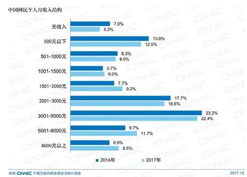 中国网民个人月收入结构。图片来自CNNIC报告截图