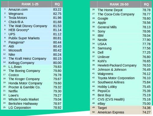 苹果和谷歌品牌声誉排名下降 亚马逊连续三年居榜首