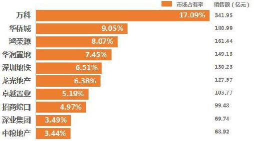 數據來源:CREIS中指數據,fdc.fang.com