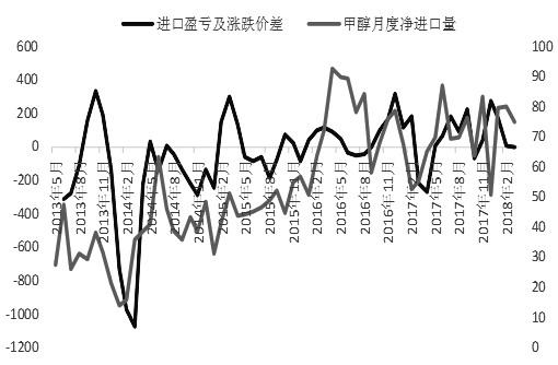 图为甲醇进口量走势(单位:元/吨,万吨)