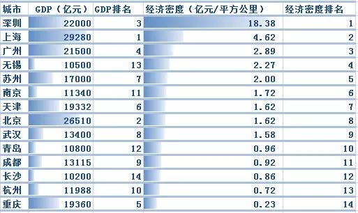 ▲2017年GDP超万亿城市经济密度(数据说明:GDP数据均以2017年地方政府工作报告的预期增速计算得出)