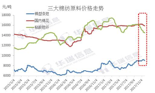 近期三大棉纺原料及纯纺纱线价格、利润及库存变化