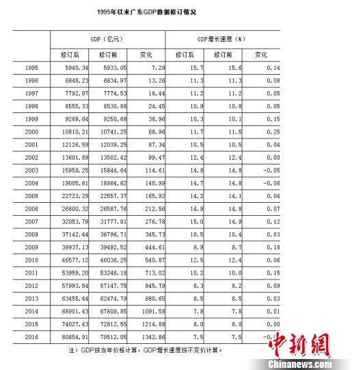广东省统计局5日发布根据新的核算方法后统计的全省GDP数据 许青青 摄