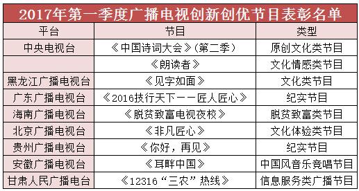 广电总局再度表彰创新创优节目!为什么是这12档节目?