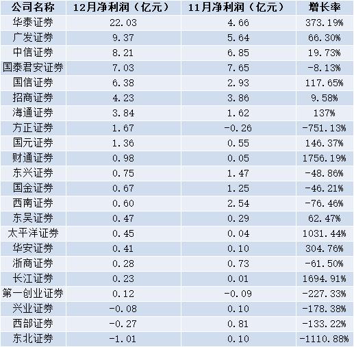 """上市券商12月进入""""冲刺""""期,三家券商同比增幅超1000%"""