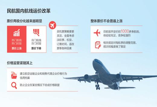 買機票將成技術活:民航價改後機票價格趨於兩極分化