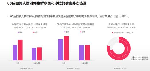 2017中国互联网消费数据报告:消费升级改变了谁
