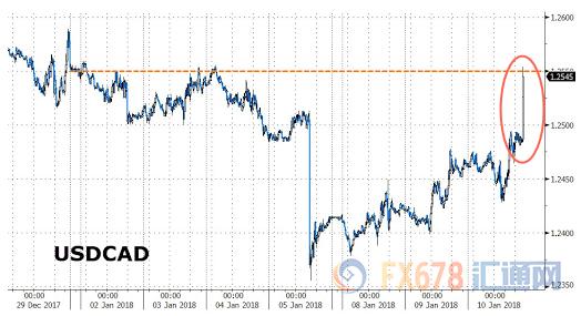 美国或将退出Nafta 美元兑
