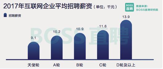创业--互联网业薪资图谱:平均薪酬1.06万 北京远超其他城市