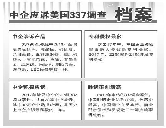 美国337调查去年对中国立案22起 创历史新高