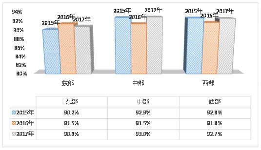 质检总局:2017年抽查合格率为91.5%