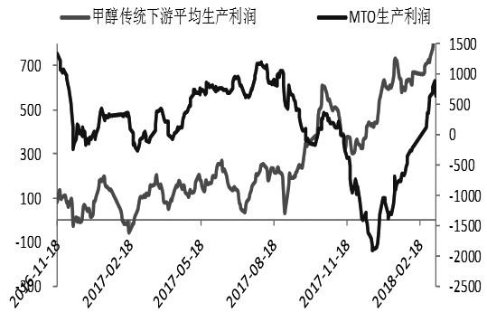 图为甲醇下游生产利润走势(单位:元/吨)
